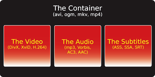 Post image for The anatomy of a video file